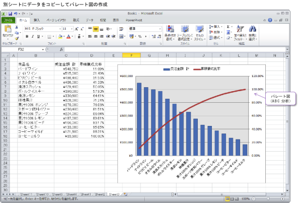 パレート図(ABC 分析)の作成